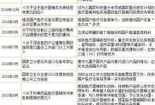 2018年中国医疗器械行业现状分析