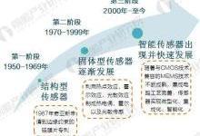 2017中国传感器发展历程与市场规模