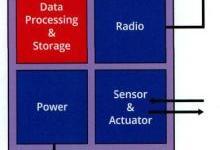 物联网如何让MEMS传感器技术大放异彩