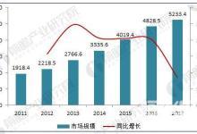 国内医疗器械行业整体步入高速增长阶段