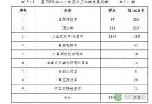 福州:2020年建2.5万个公用充电桩