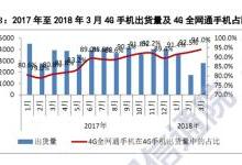 出货量跌27% 中国智能手机堕入冰窟