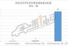 第三批推荐目录专用车分析:九成符合补贴新政