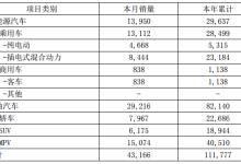 比亚迪一季度新能源汽车销售2.96万辆