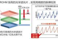ROHM开发出高速脉搏传感器