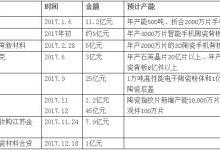 2017年陶瓷产业投资热潮盘点:陶瓷凭什么成产业宠儿?