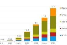 2023年全球5G用户数量将超10亿