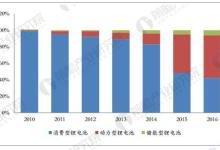 动力电池引领 锂电产业规模稳步增长
