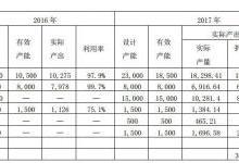 赣锋锂业2017年财报数据分析