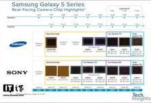 三星在S9/S9+上使用两种相机传感器