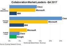 2017年Q4全球企业协作市场达到100亿美元