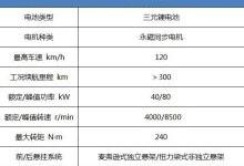 对比:七座纯电动MPV与SUV如何选?