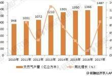 2018年燃气轮机行业产业链分析