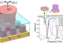 西安光机所太赫兹超材料功能器件研究获进展