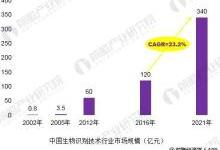 2018年中国生物识别技术发展现状分析