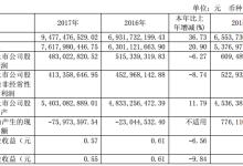 骆驼股份:2017营业收入同比增长20.9%