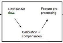 AI和MEMS传感器匹配很关键