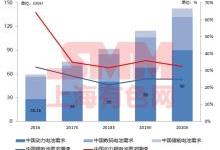 回顾及预测中国钴锂市场和价格走势