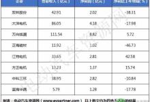 8家电机电控上市企业2017年业绩分析