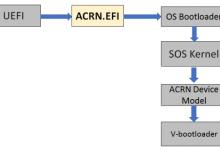 如何利用虚拟化技术解决物联网开发难题?