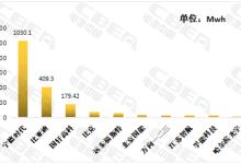 3月动力电池装机量同比增长122.33%