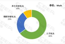 3月动力电池市场:三元电池份额在提升