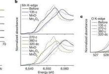 锂过量的正极材料中可逆的Mn2+/ Mn4+双氧化还原