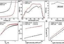 氯取代两维共轭聚合物——甲苯制备聚合物太阳能电池效率达到13.1%