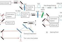 双波长飞秒光纤啁啾脉冲放大系统获进展