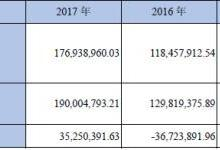 艾比森净利下滑3成:海外LED收入高+美元贬值