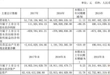 福田汽车:2017销售新能源客车5618辆