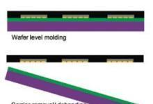 用于超薄扇出堆叠型封装的激光剥离
