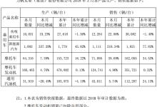 力帆股份:3月销售新能源乘用车同比增长210.34%