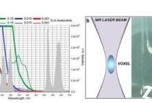 科学家开发基于纳米颗粒的激光3D打印