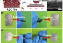 具有优异弹性支架式折叠行为的多孔石墨烯薄膜