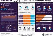 Imperva发布《2018年网络威胁防御报告》IT安全发展趋势