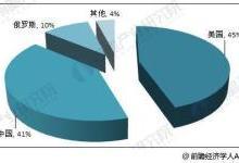 2018年中国锗行业现状分析与前景预测