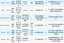 分析11家国外专注自动驾驶的企业特点
