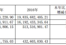 小康股份:2017净利润同比增长73.41%