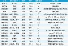 盘点丨AI技术辅助诊断的35家医疗企业