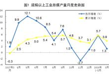 一季度能源生产平稳 电力生产较快增长