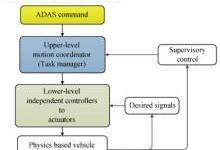 ADAS协作式动作管理控制架构理念