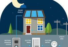 2022年全球住宅电池储能市场规模将达36亿美元