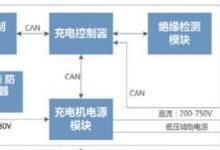 充电桩行业应用方案
