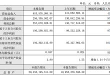 节能风电一季度净利润同比增长97.21%