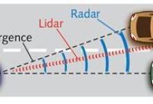 激光雷达:从光电技术角度看自动驾驶
