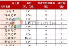 11家LED企业2017年分红PK:最高3.5亿