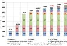 领跑者中标电池技术市场概况及趋势预测