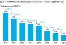 2030年锂电池组成本可降至70美元/千瓦时