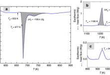 铁基非晶合金中大塑性起源和多尺度效应